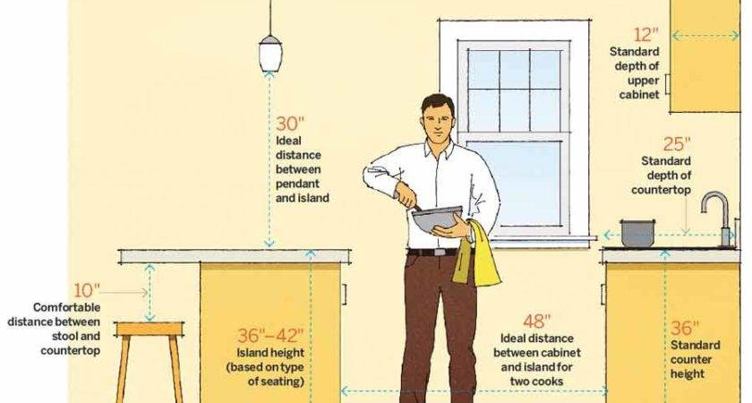 Guide Ideal Space Planning Spanjer Homes