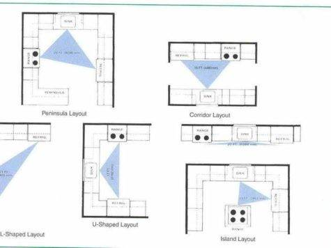 Kitchen Ideal Shapeds Layouts
