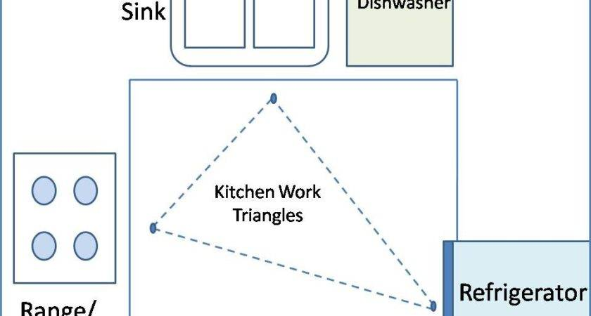 Kitchen Work Triangle Colourful Life