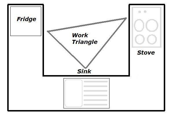Kitchen Work Triangle Kitchens Ireland