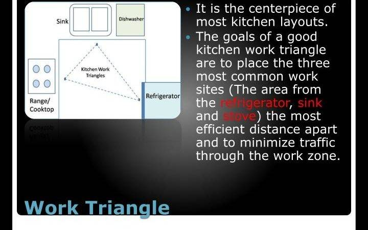 Ppt Kitchens Powerpoint Presentation